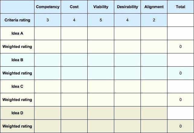 Weighted Scoring Model Template Elegant Weighted Score totals Scoring Matrix Template Evaluation