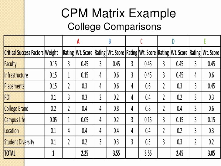 Weighted Scoring Model Template Fresh Cpm Matrix