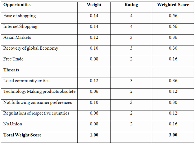 Weighted Scoring Model Template Lovely Weighted Scoring Model toyota