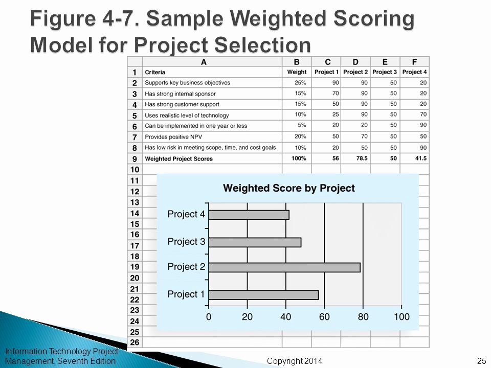 Weighted Scoring Model Template Luxury Chapter 4 Project Integration Management Ppt