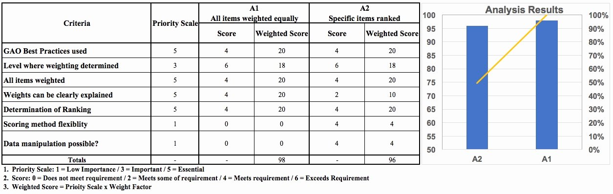 Weighted Scoring Model Template Luxury Sample Weighted Scoring Model 54 Week5 Project Scope