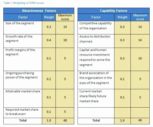 Weighted Scoring Model Template New Weighted Scorecard Template Decision Matrix Scoring Model